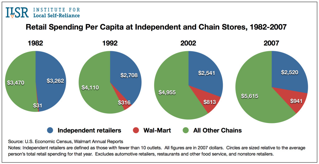 Graph: Per Capita Retail Sales at Chains vs. Indies