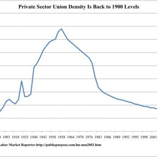 Private Sector Union Density back to 1900-source