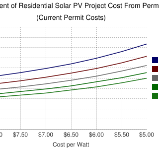 current-solar-permit-costs