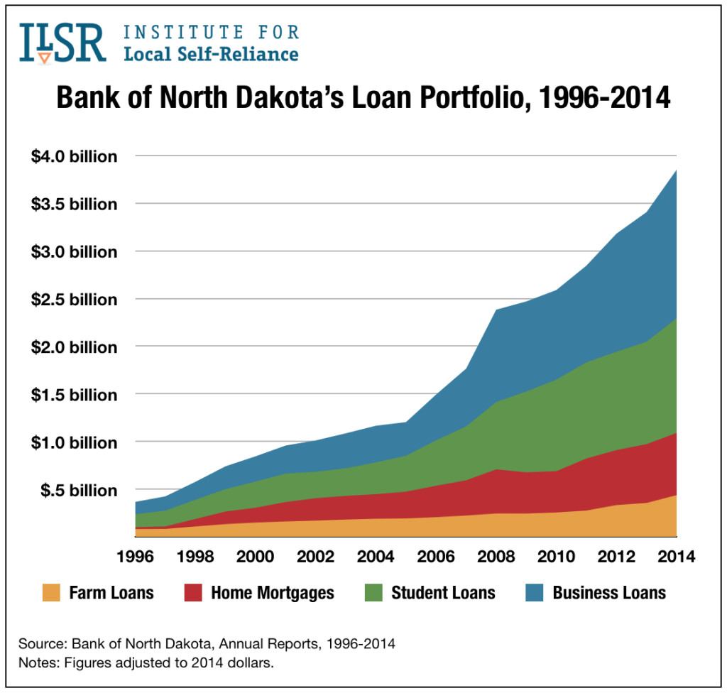 bnd-loan-portfolio-1996-2014