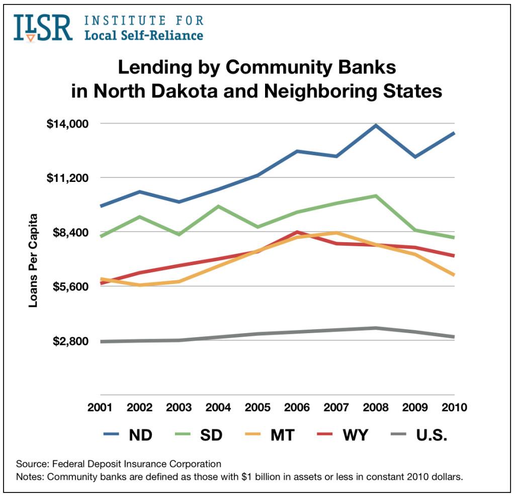 lending-ratios-select-states
