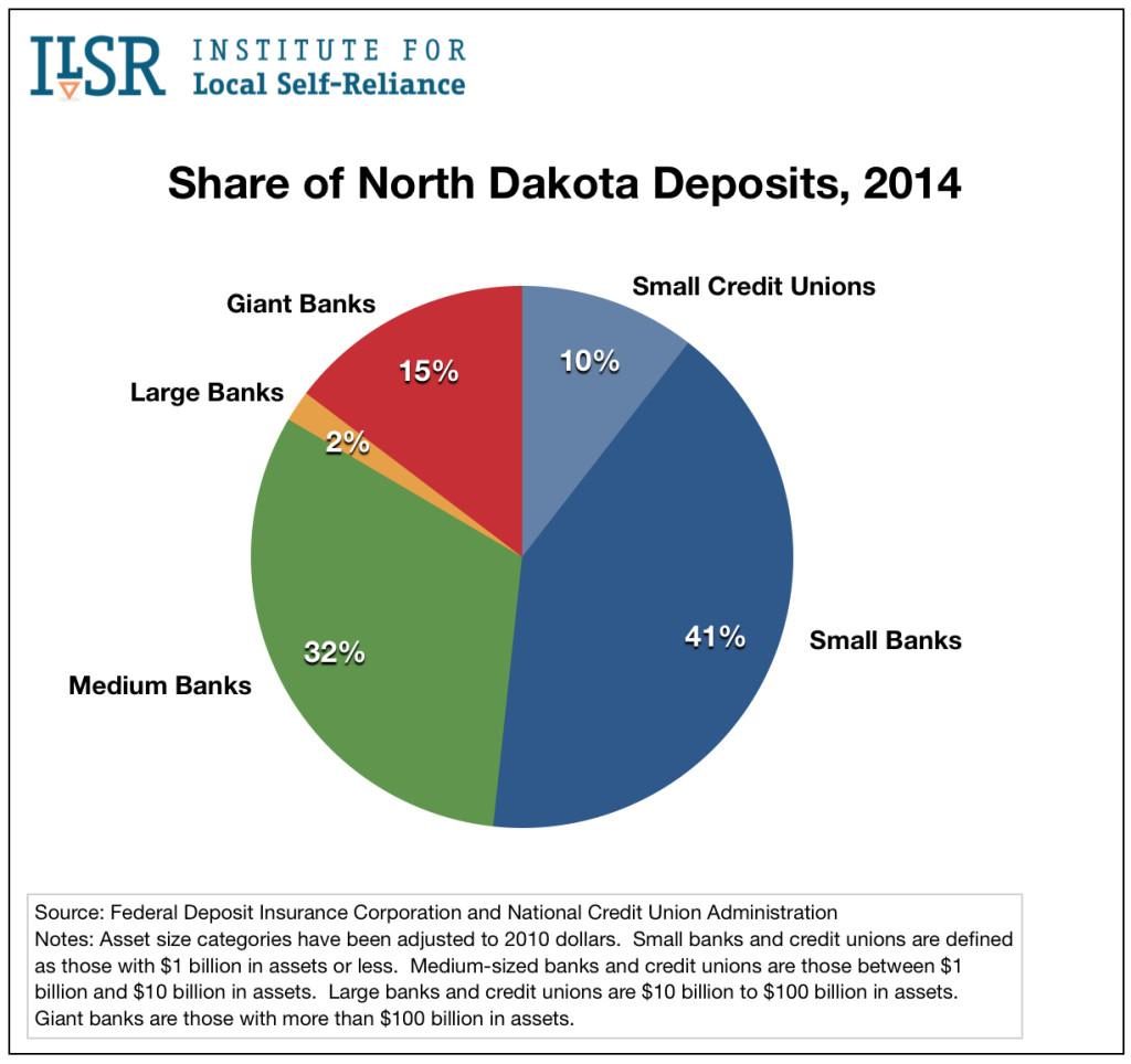 nd-deposit-share