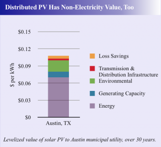 distributed solar value