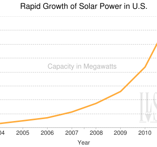 U.S. Installed Solar PV Capacity 2004-2011