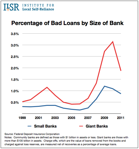 Percentage of Bad Loans by Size of Bank