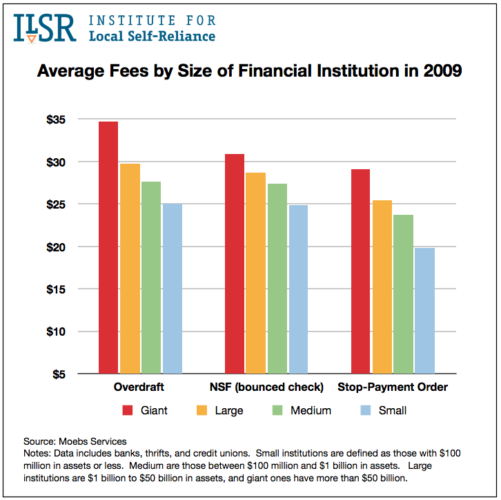 Average Fees by Size of Financial Institution