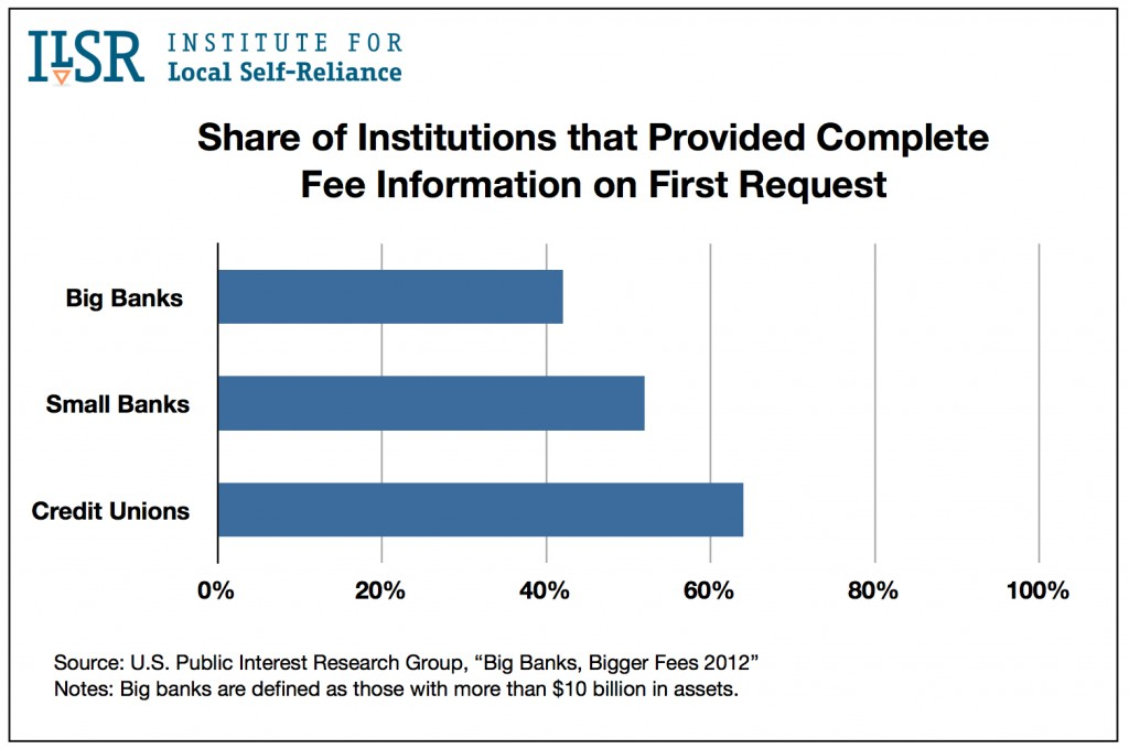 Share of Institutions that Provided Complete Fee Information on First Request