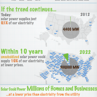 Solar grid parity infographic from ILSR