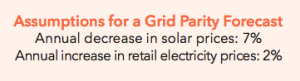 Assumptions for a Grid Parity Forecast