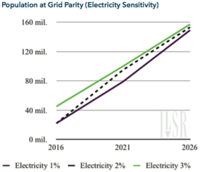 Electricity Sensitivity