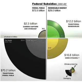 Federal Subsidies