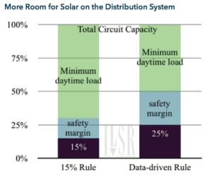 More Room for Solar on the Distribution System