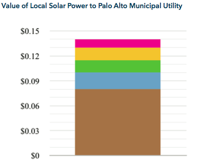 Value of Local Solar Power to Palo Alto MUNI