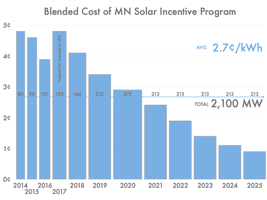 Blended Cost per kWh of Proposed Minnesota Solar Incentive