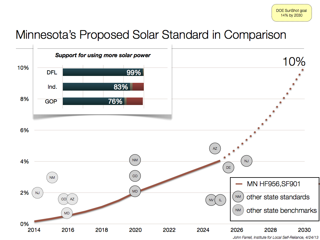Minnesota's Proposed Solar Energy Standard in Comparison