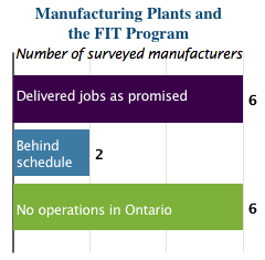 ontario FIT program manufacturing