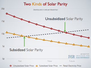 Two Kinds of Solar Parity
