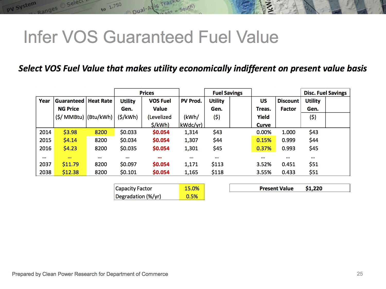 7 CPR-Fuel-Value total