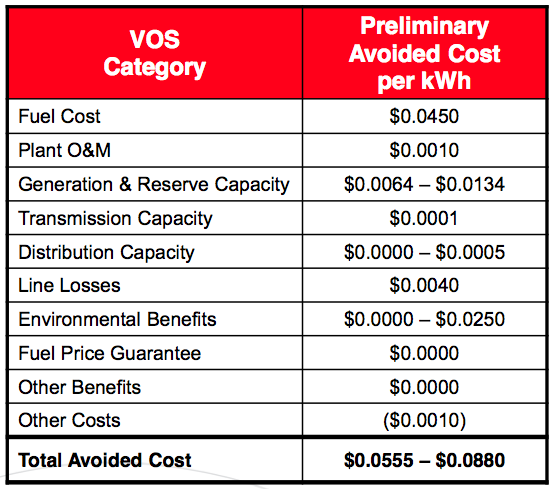 Xcel Energy Estimated Value of Solar