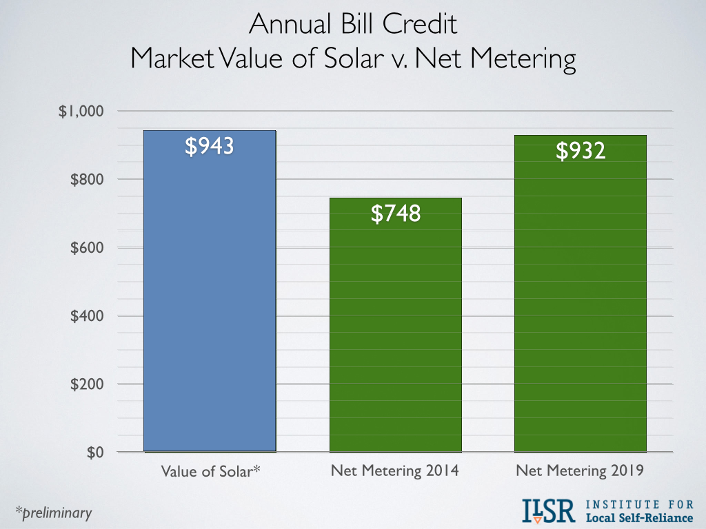 Market Value of Solar v Net Metering
