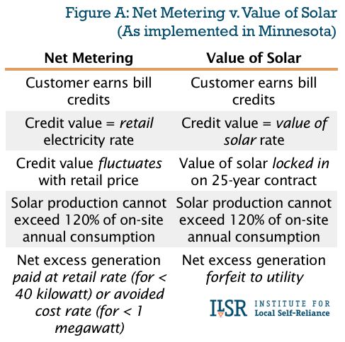 comparison of net metering and value of solar in Minnesota