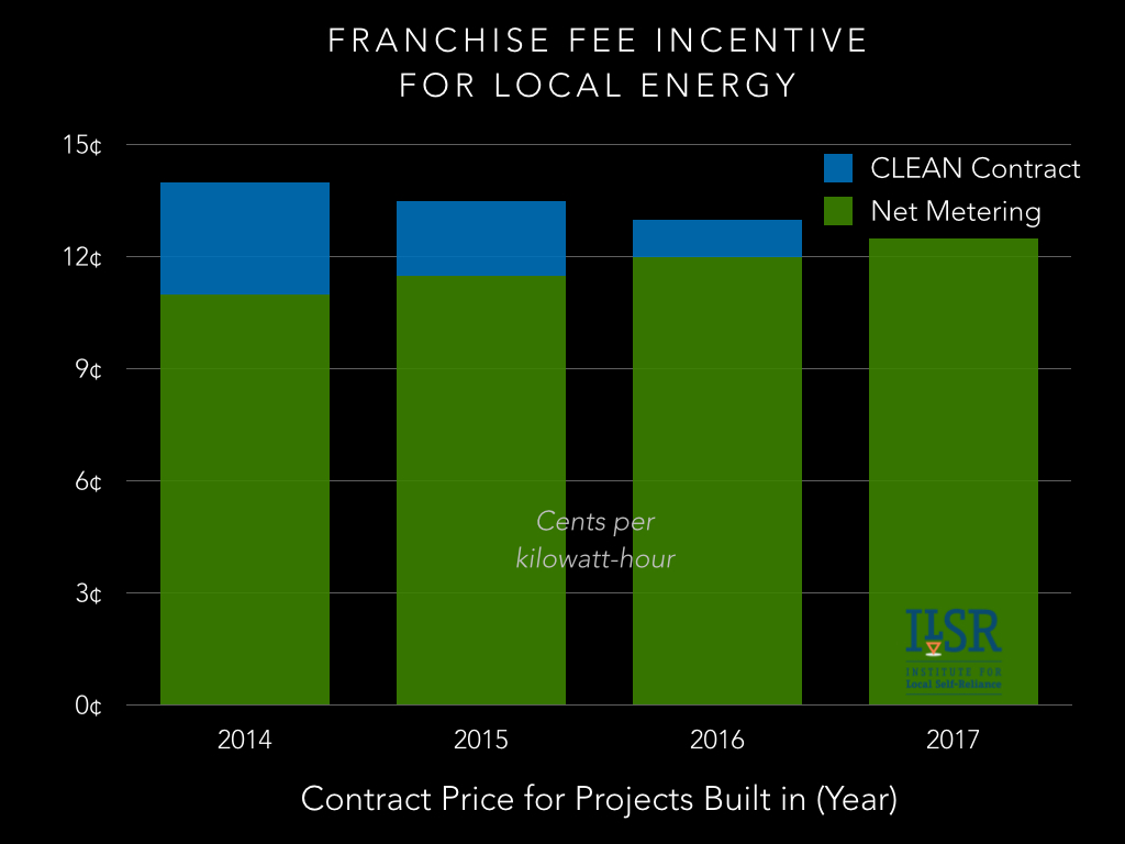 clean contract franchise fee chart.001