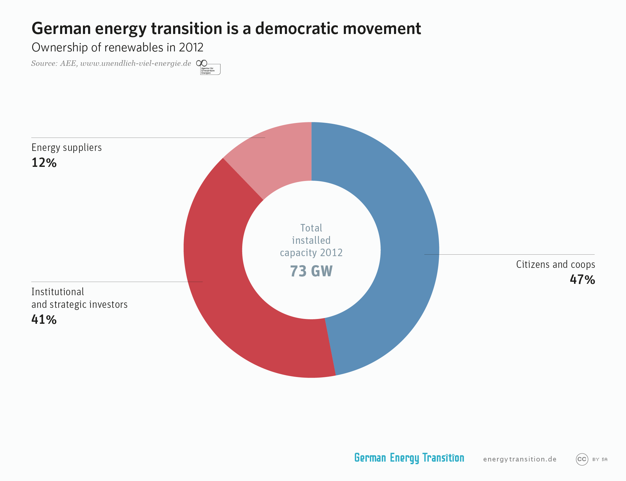 Graph of the Day: Citizen Ownership of the German Solar Revolution