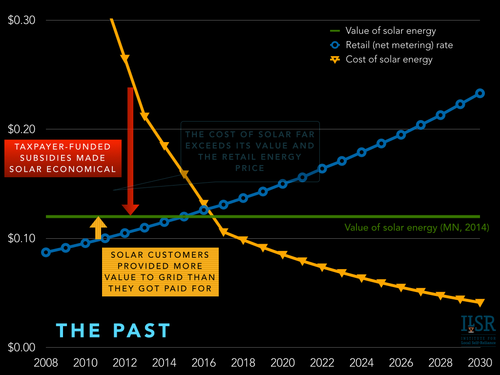 future of solar economics and policy - net metering solar leasing vost.004
