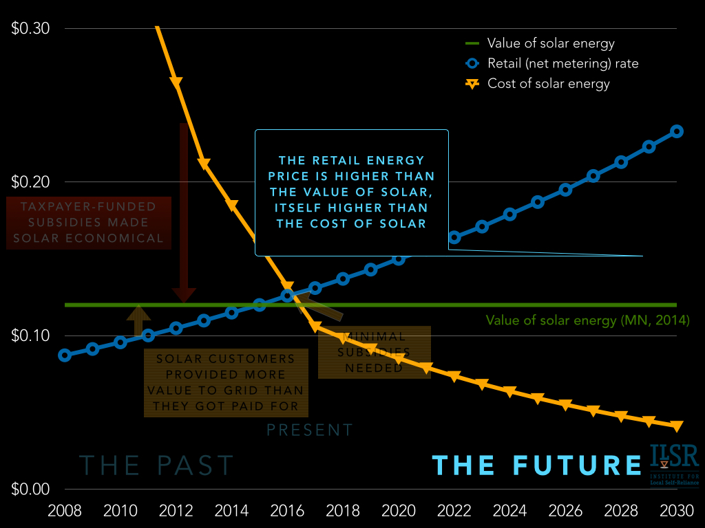 future of solar economics and policy - net metering solar leasing vost.007