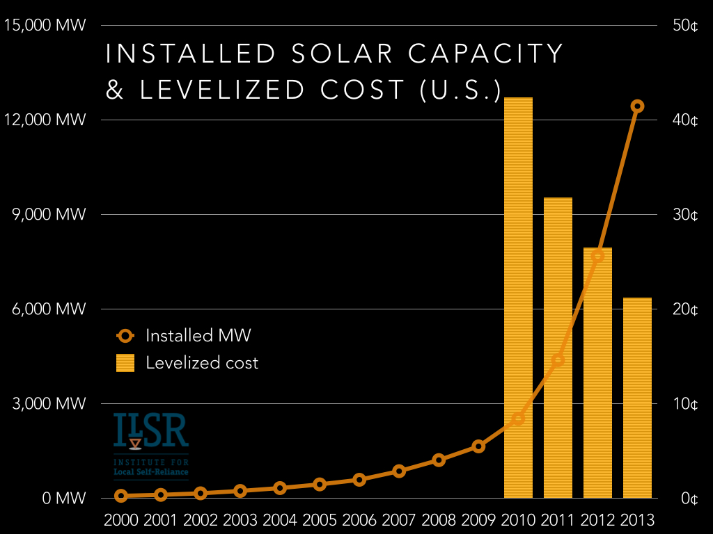 installed solar capacity and cost u.s..001