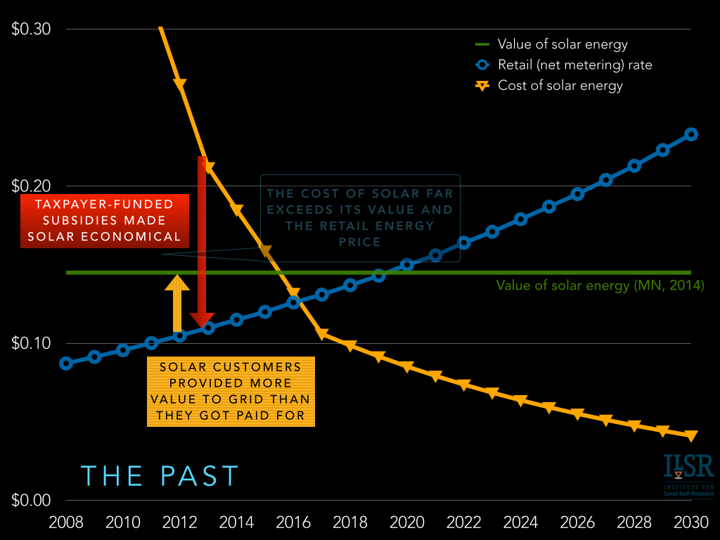 the future of solar economics and policy - the past