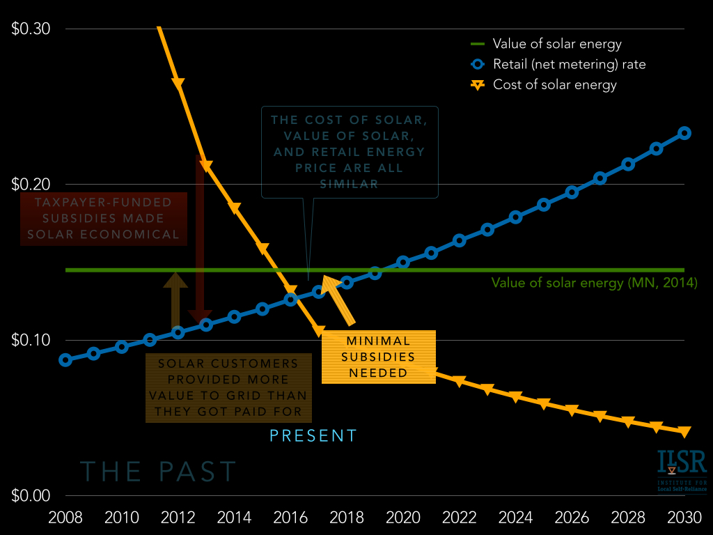 the future of solar economics and policy - the present