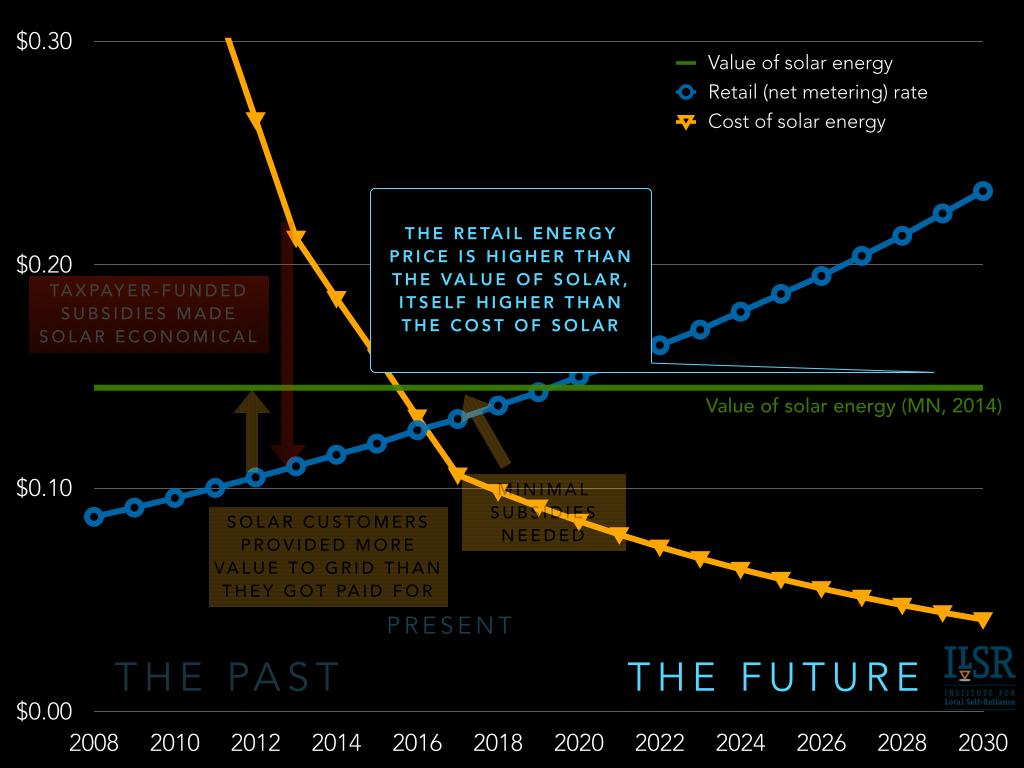 the future of solar economics and policy - the future
