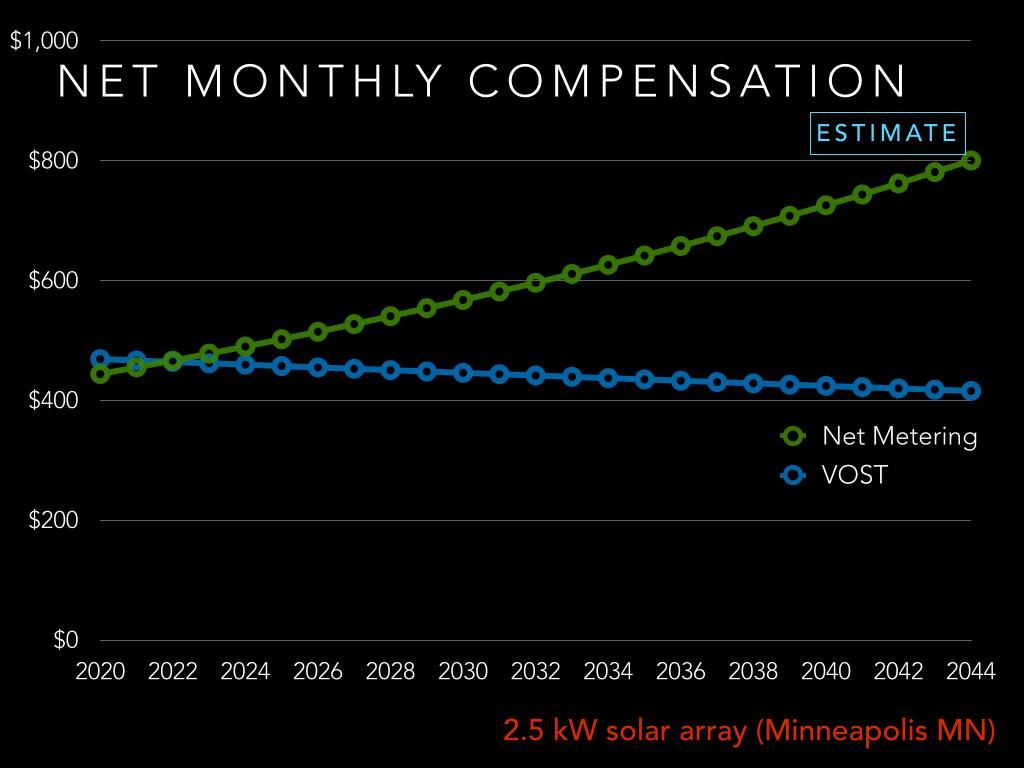net metering v vos estimate example minnesota 2020