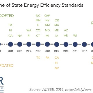 timeline of state energy efficiency standards - ilsr 2014