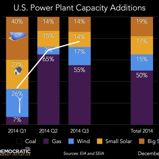 us power plant capacity additions 2014 thru Q3 ILSR