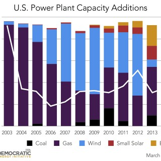 us power plant capacity additions 2003-2014 ILSR