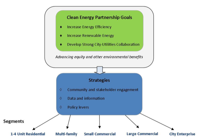 Minneapolis Clean Energy Partnership goals and strategy