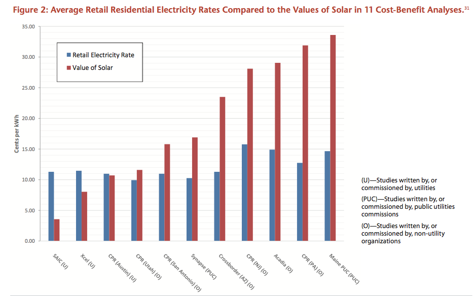 Env America chart value of solar v retail rate