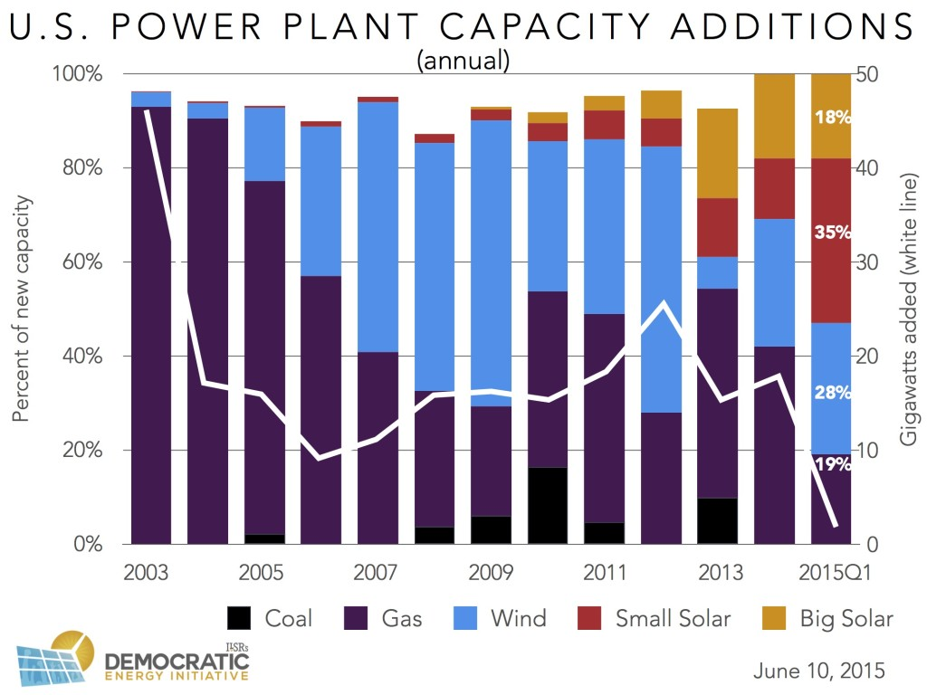 us power plant capacity additions annual ILSR 2015-0610