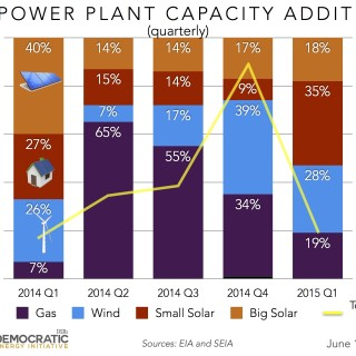 us power plant capacity additions quarterly ILSR 2015-0610