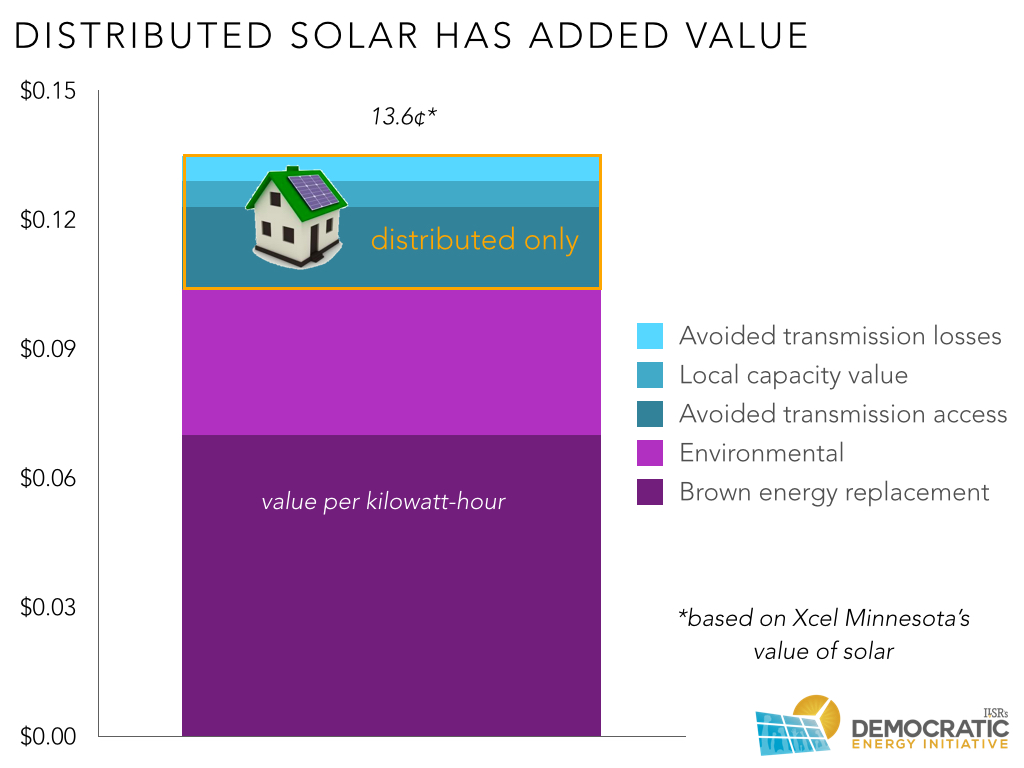 Solar May Cost Less, But It's Also Worth Less | Community Power ...