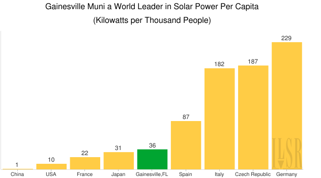chart of solar installed per 1000 residents for many nations and gainesville, fl
