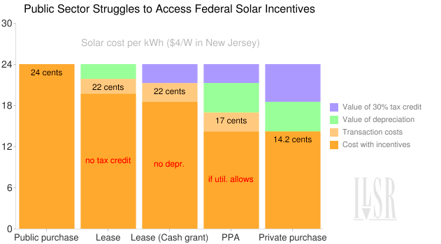 Chart of public sector options for solar purchase and federal incentives lost