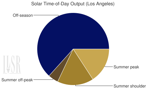 A pie chart showing the output of solar during various time-of-use periods for Los Angeles, CA