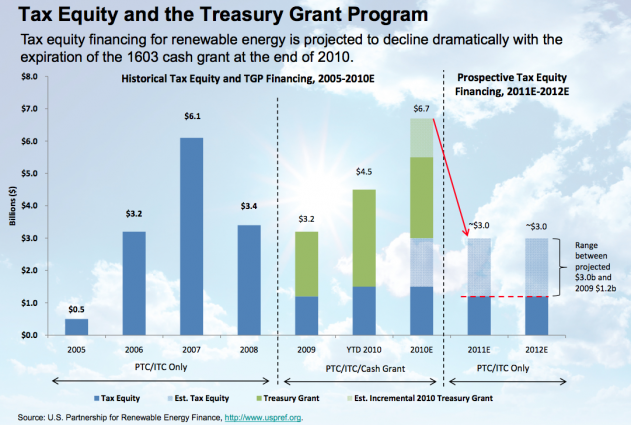 A chart of the limited capacity for tax equity to finance renewable energy projects