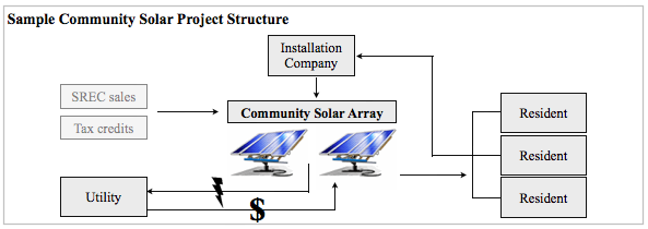 sample community solar project