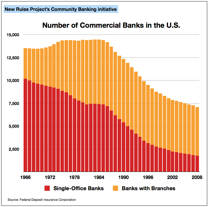 Number of Banks in the U.S., 1966-2008